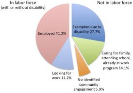 "A pie chart with five colored slices of pie, divided vertically approximately in the middle.  The left half of the pie is labeled ""In labor force (with or without disability)""; it has two slices, one labeled ""Employed 41.2%"" and the other ""Looking for work 11.2%.""   The right half is labeled ""Not in labor force""; three slices of pie are labeled ""Exempted due to disability 27.7%,"" ""Caring for family, attending school, already in work program 14.1%,"" and ""No identified community engagement 5.9%"""