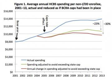 "A line graph titled, ""Figure 1. Average annual HCBS spending per non-I/DD enrollee, 2001–13, actual and reduced as if BCRA caps had been in place.""  A blue line shows the average national per-enrollee HCBS spending for programs targeted to people without I/DD. Beginning in 2005, a green and a red line diverge from the blue line, showing the impact that per capita caps might have had.  By 2013, the green line is 23% lower and the red line 30% lower than the blue line."
