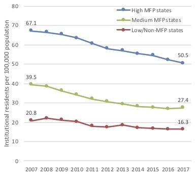 A line graph of the institutional population per 100,000 state population between 2007 and 2017, showing larger declines in High and Medium MFP states than in non-MFP states.