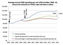 A line graph showing the divergence between actual average HCBS spending in 2001-13 with the amounts calculated if AHCA-like caps had been in place.