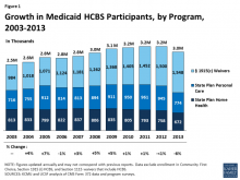 Figure showing growth in Medicaid HCBS participants, by program, 2003-2013