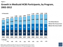 Chart showing growth in Medicaid HCBS participants by program, 2002-2012.